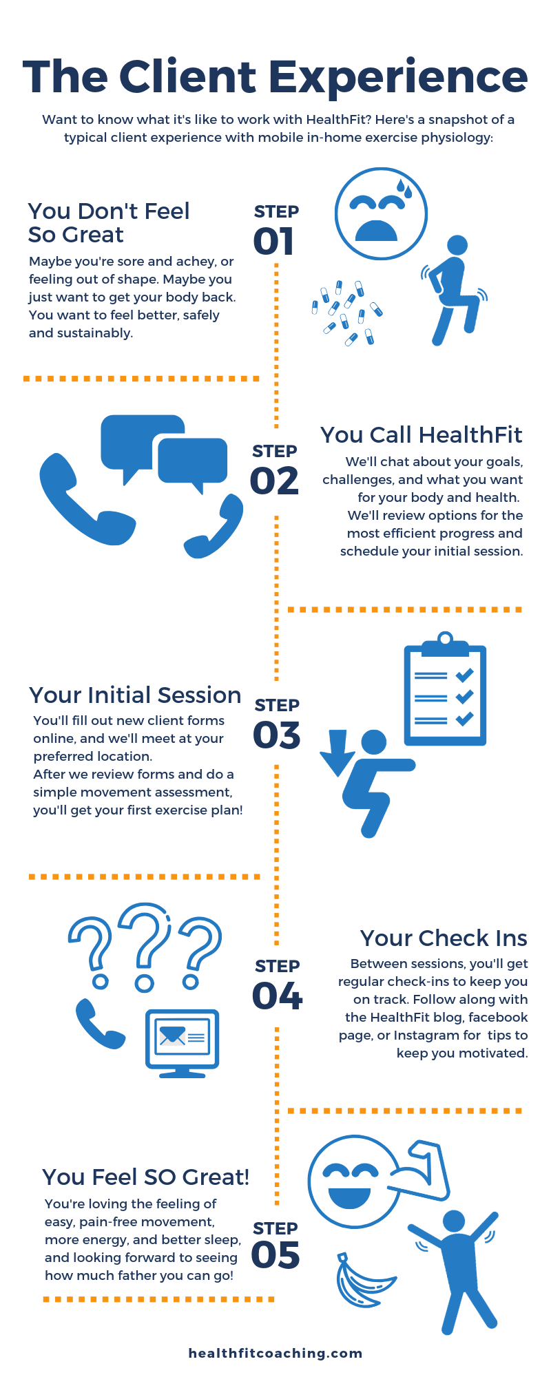 Infographic outlining the exercise physiology client experience